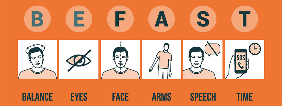 Infographic illustrating the warning signs of a stroke using the acronym BE FAST. Balance, eyes, face, arms, speech, time.